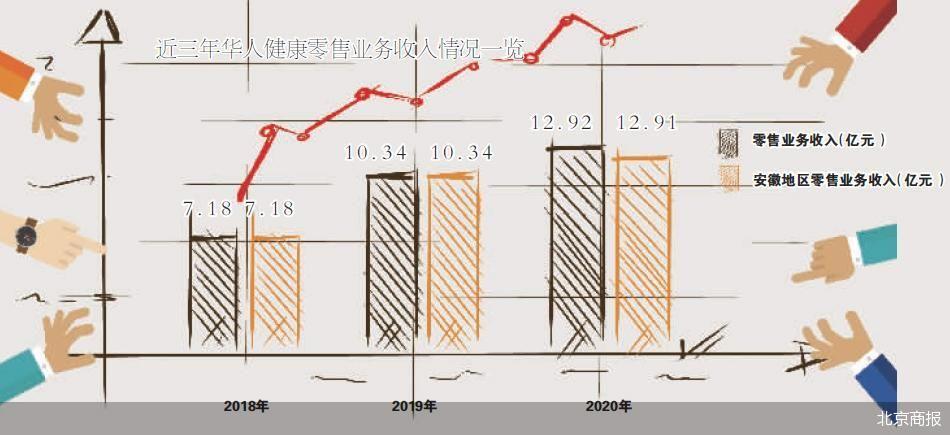 华人健康IPO 华人健康计划通过募投项目来开拓市场