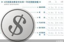 美国通胀一触即发?