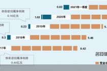 砸近7亿要当名臣健康二股东 刘晓伟是谁