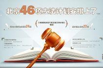 助力经济高质量发展 北京立法计划亮相