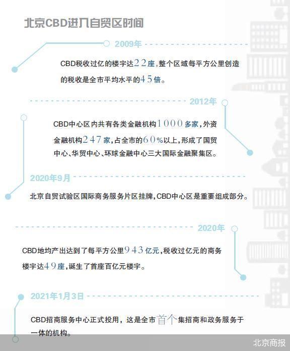 """创优营商环境 北京朝阳的""""自贸区时间"""" 激起企业注册潮"""