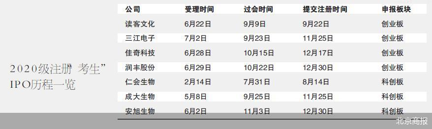 证监会最新下发的IPO注册生效名单中 7家IPO企业注册难