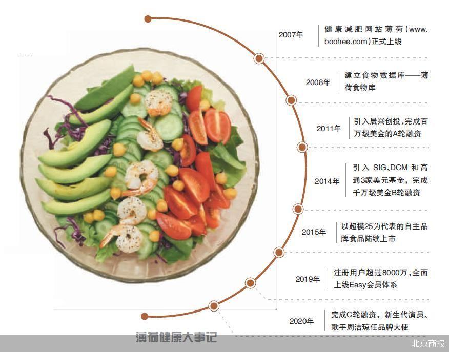 轻食代餐是大势所趋 薄荷健康宣布完成D轮融资