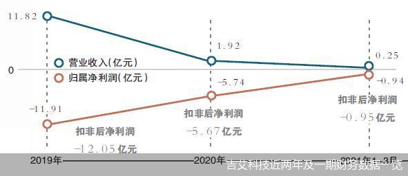 刘钧欲拿下实控权 吉艾科技能否扭转业绩困局