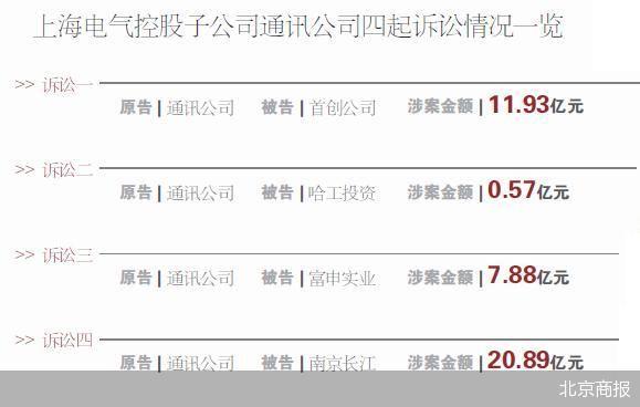 上海电气因应收账款门收监管函 面临四大风险