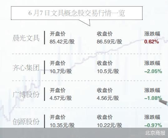 文具概念股未爆发 3只股票皆以下跌收盘