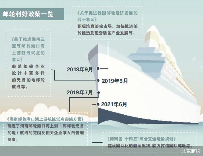 海南着力打造国际邮轮港,邮轮产业将继续在快车道上行进