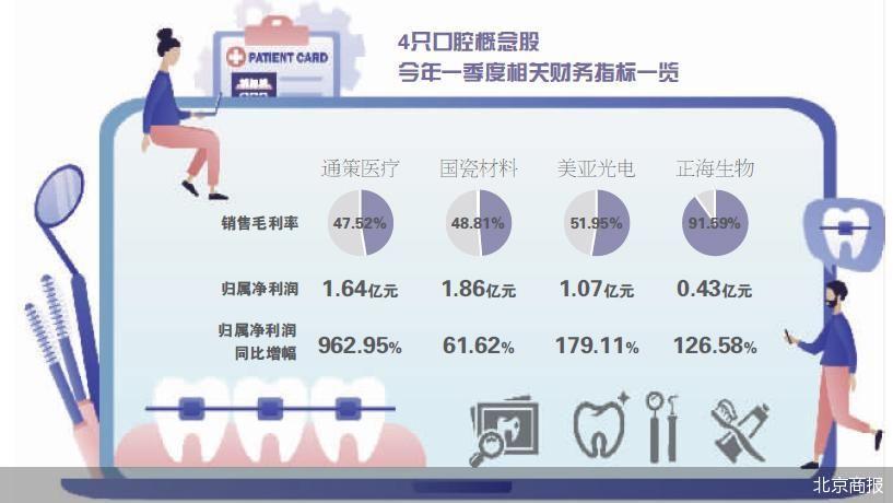 牙套生意存暴利?正海生物销售毛利率达91.59%