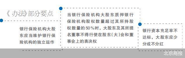 """""""禁区""""划定 银行保险机构大股东权利受监管约束"""