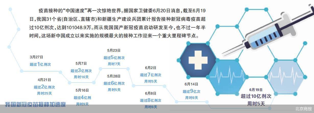 中国成为全球首个接种10亿剂新冠疫苗的国家