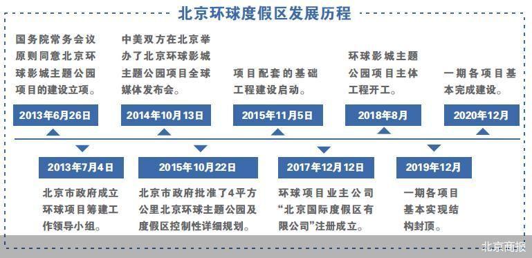 北京环球度假区开园日期渐近 准备工作稳步推进