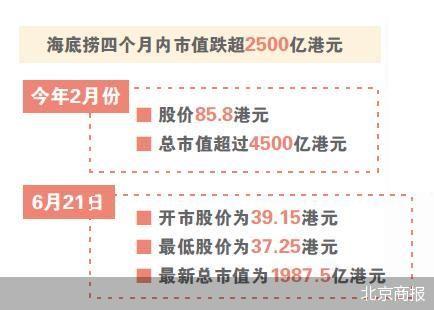 火锅行业竞争激烈 海底捞市值蒸发超2500亿港元