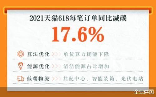 """不一樣的天貓""""6·18""""新指標  每筆訂單減碳17.6%"""