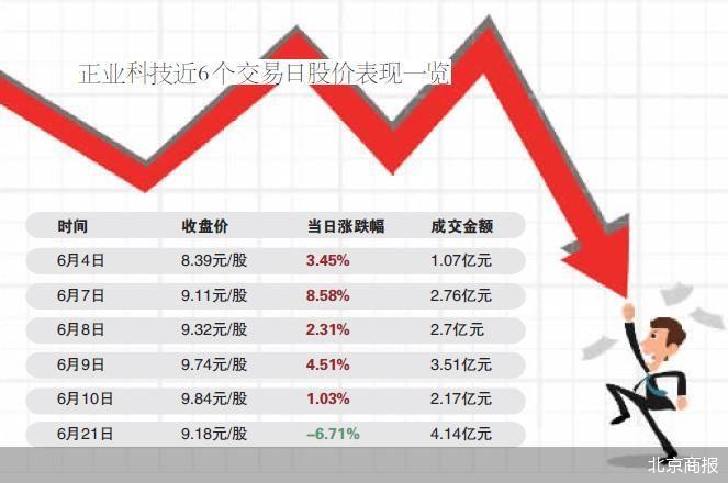 复牌当日大幅收跌6.71% 正业科技易主疑点重重