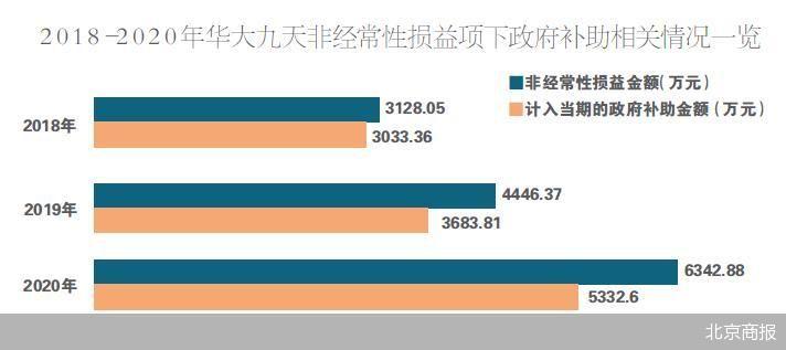 华大九天过半利润靠补助 第一大客户K1对公司营收贡献度超三成