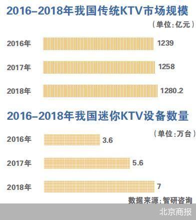 新鲜感消退又逢竞争加剧 迷你KTV会走向何方?