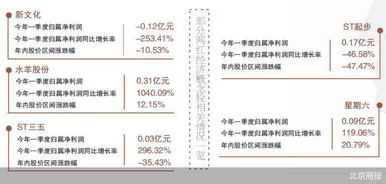 网红经济概念股现状如何?新文化、*ST跨境个股业绩掉队