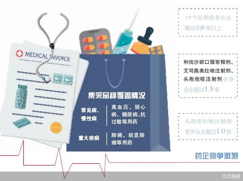 第五批国家药品集采开标 头孢注射剂成主力