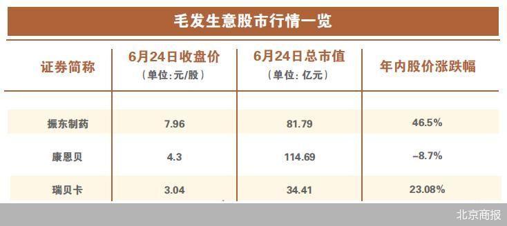 """雍禾医疗冲击港股""""植发第一股"""" A股还有哪些上市公司涉及毛发生意"""