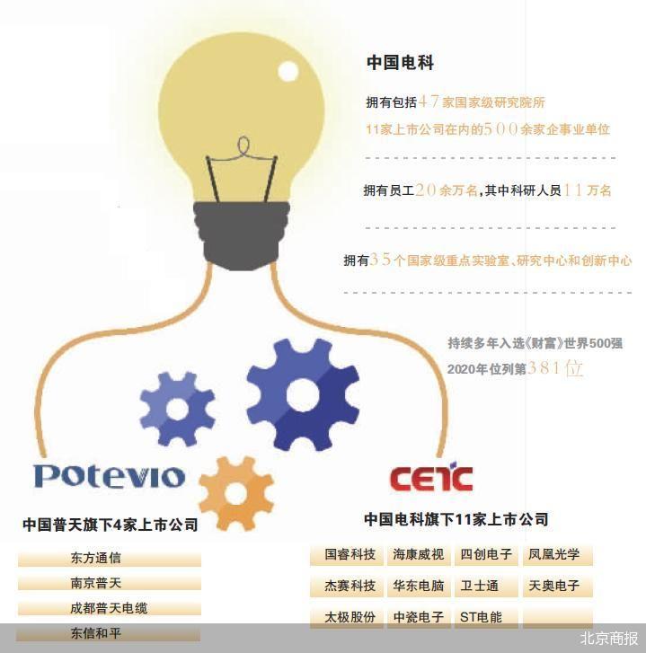 """中国普天整体并入中国电科 资源合力通信行业""""巨无霸""""诞生"""