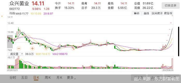 白酒股价大幅上涨,吸引大量业外资本入局
