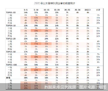TOP50房企在首轮集中供地中表现活跃 集中度呈现首尾活跃特征