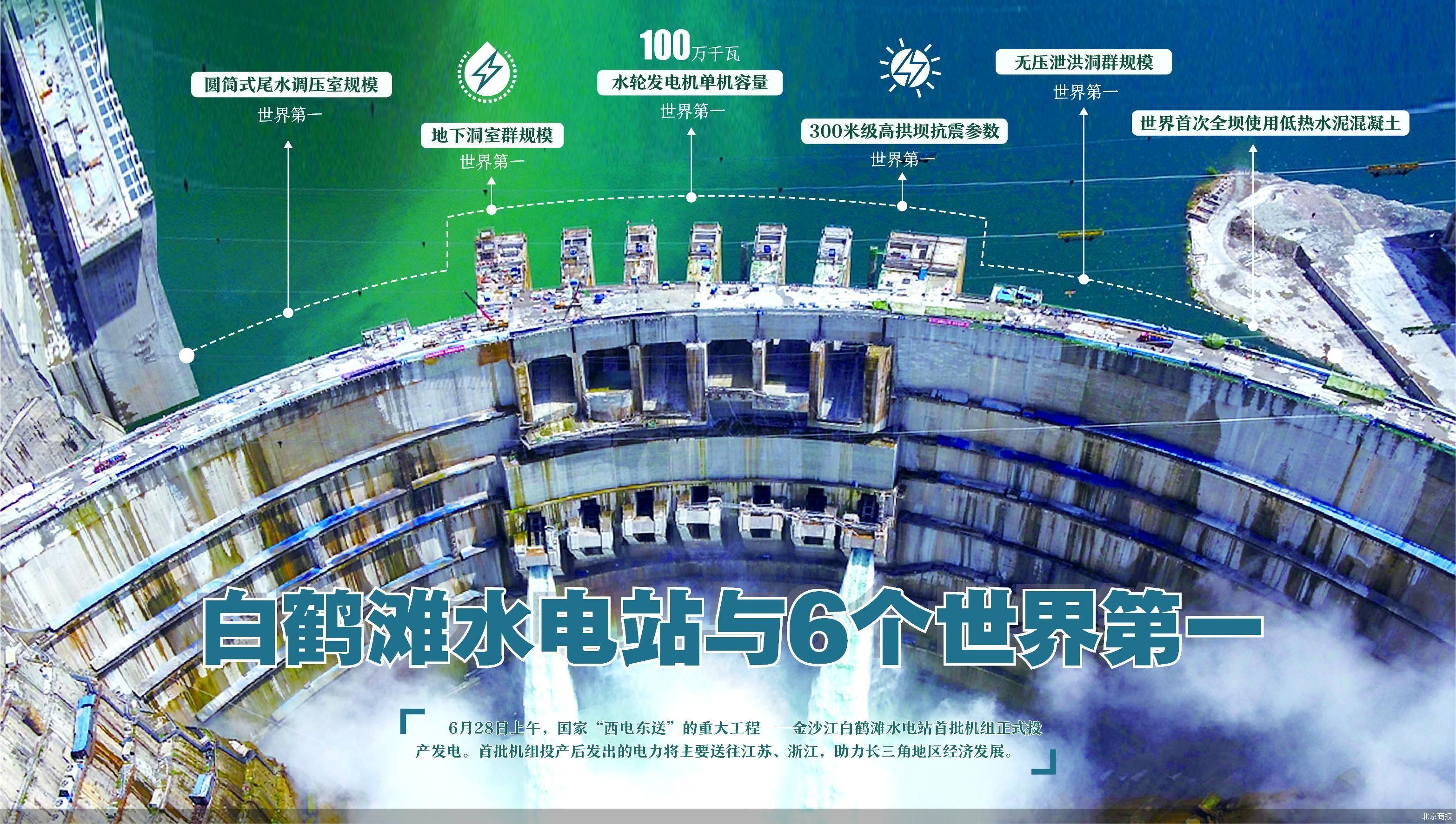 白鹤滩水电站首批2台机组投产发电 解码白鹤滩水电站