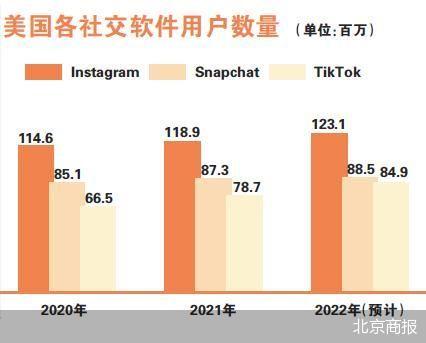 Instagram向用户喜好低头 在用户的信息流中显示全屏的推荐视频