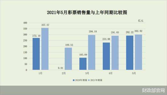 体育彩票销量暴涨 5月全国共销售彩票比上年同期增加9.81亿元