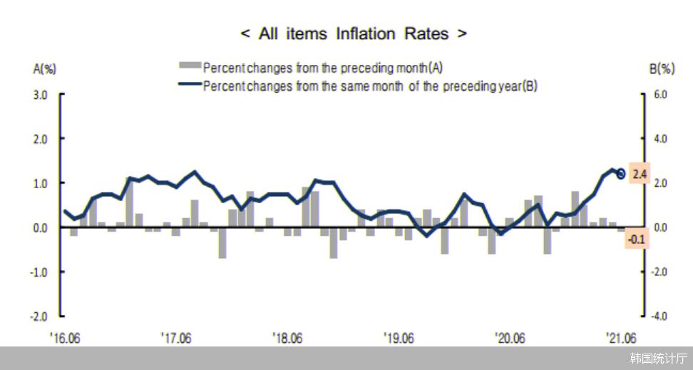 韩国6月农产品价格连续4个月环比下降
