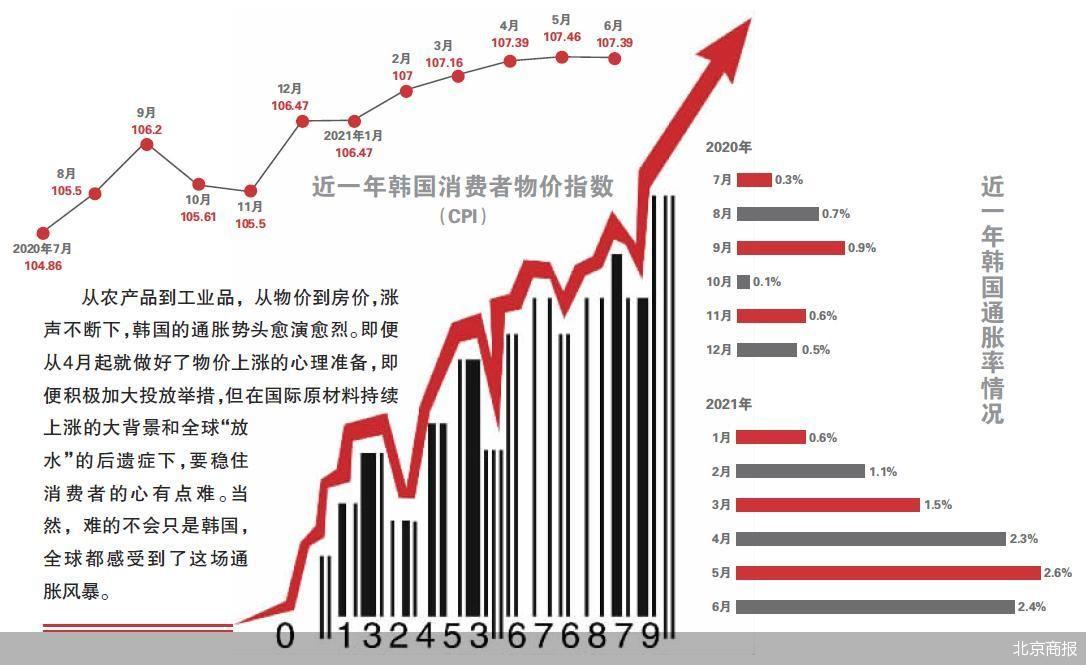 上半年农副产品物价创30年来最大涨幅 韩国通胀势头愈演愈烈