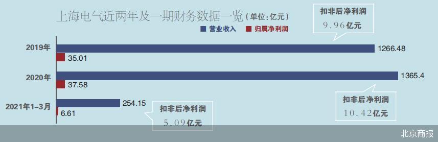 上海电气信披违规被立案调查 子公司巨额应收账款逾期