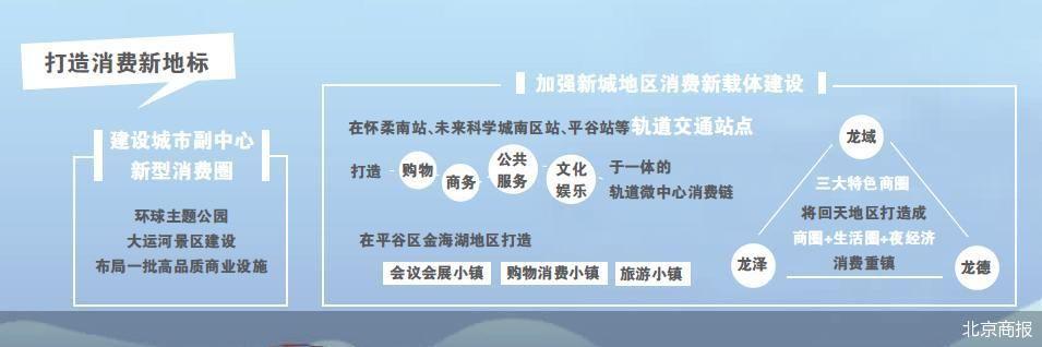 北京商业服务业迎来更多利好政策 打造轨道微中心消费链