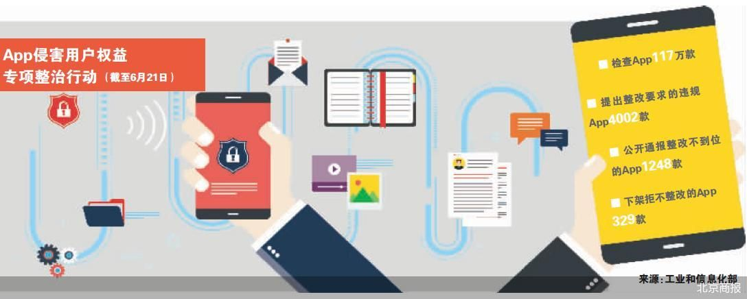 点开App就是广告 68家头部互联网企业已按要求完成整改