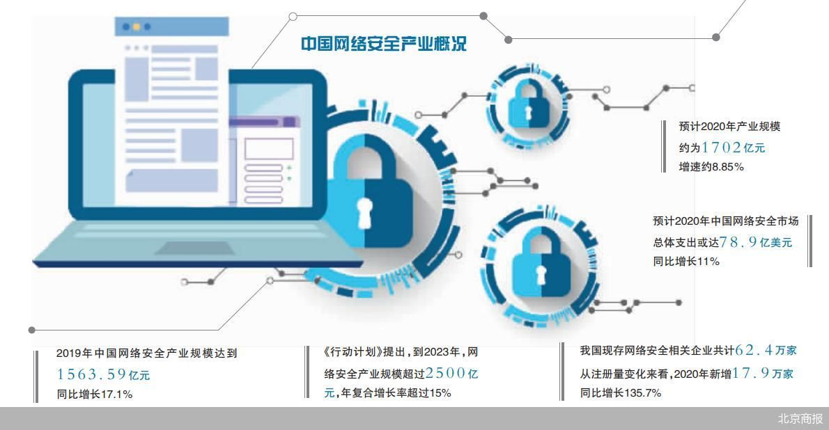 网络安全产业2023年规模超2500亿 年复合增长率超过15%