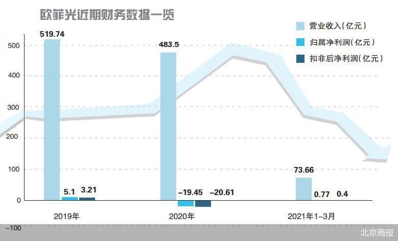被苹果踢群后 欧菲光预计上半年净利同比下降90.44%