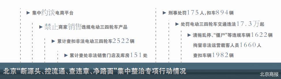北京:2024年起违规电动三四轮车不得上路行驶