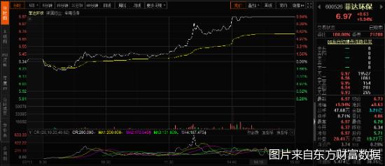 菲达环保时隔7个月重启收购 停牌前股价又涨停