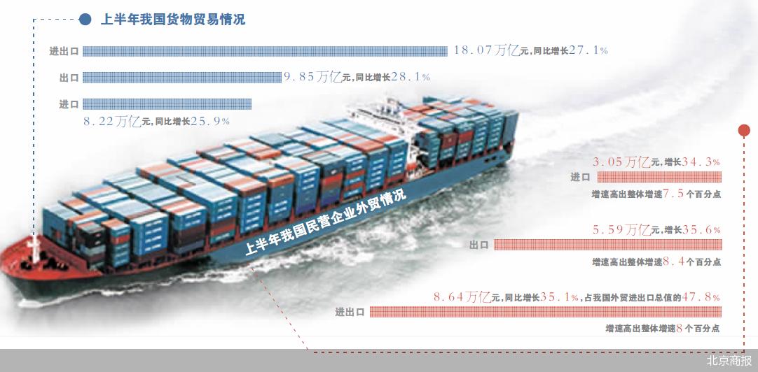 我国上半年外贸成绩出炉:外贸进出口总值比去年同期增长27.1%