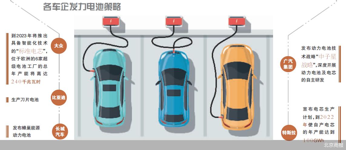 各车企相继投身电池制造与核心技术研发领域抢夺主控权