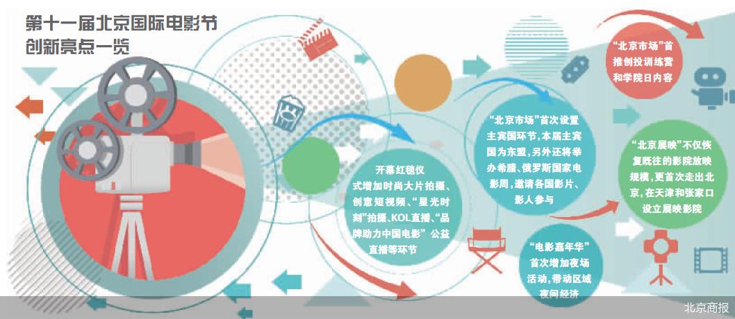 北京国际电影节将运用科技手段推动三大平台数字化升级