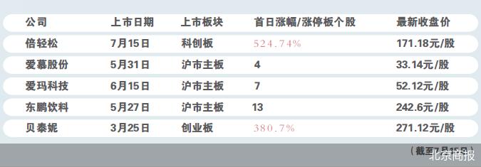 倍轻松上市首日收涨524.74%,明星代言股这么香?