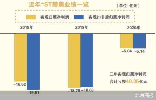 三年亏超40亿 *ST赫美股价飙涨年内累计涨幅超300%