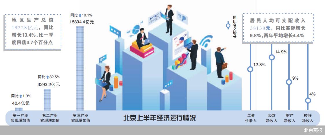 北京上半年经济成绩单出炉 新消费显著增长