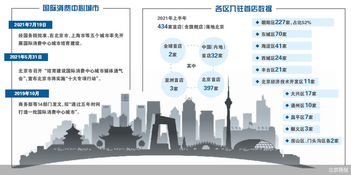 """首店高歌猛进 首店经济是建设国际消费中心城市的重要""""切口"""""""