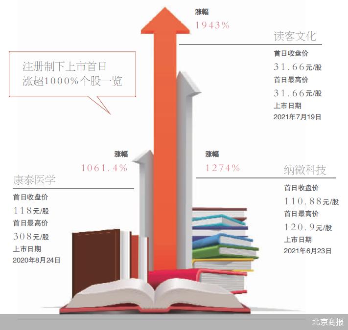 上市首秀大涨1943% 读客文化稳定盈利能力仍受质疑