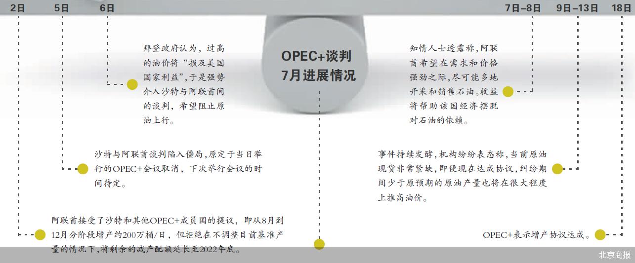 OPEC的增产计划虽迟但到 OPEC+划定增产路线