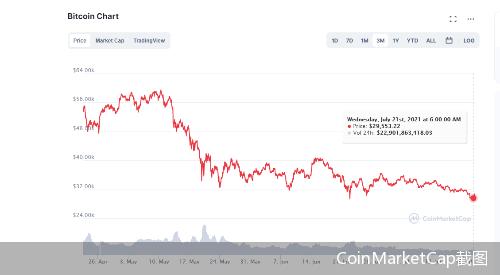 CoinMarketCap截图
