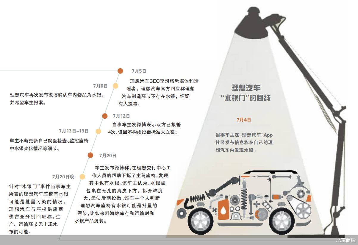 """理想汽车的""""水银门""""疑云:生产、运输环节无出现水银"""