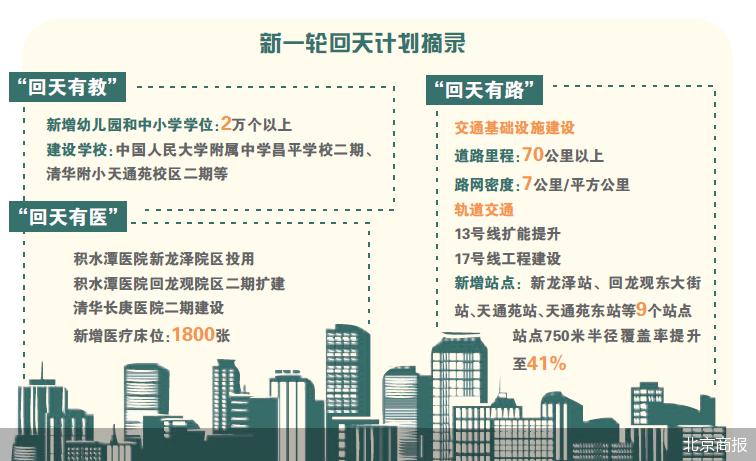 補齊教育短板   北京新一輪回天計劃出爐